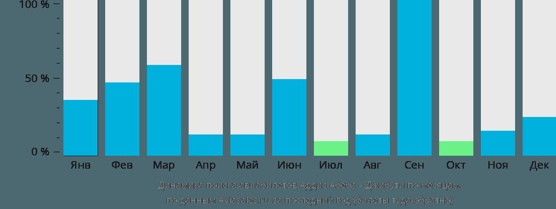 Динамика поиска авиабилетов из Аддис-Абебы в Джибути по месяцам