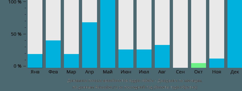Динамика поиска авиабилетов из Аддис-Абебы в Джиджигу по месяцам