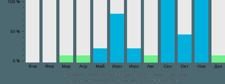 Динамика поиска авиабилетов из Аддис-Абебы в Джимму по месяцам