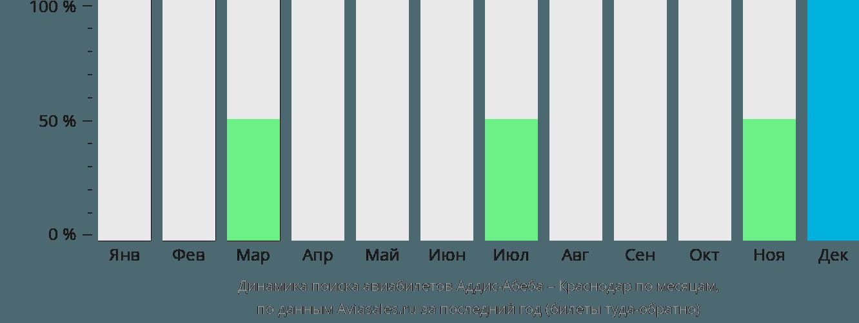 Динамика поиска авиабилетов из Аддис-Абебы в Краснодар по месяцам
