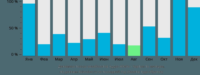 Динамика поиска авиабилетов из Аддис-Абебы в Хартум по месяцам