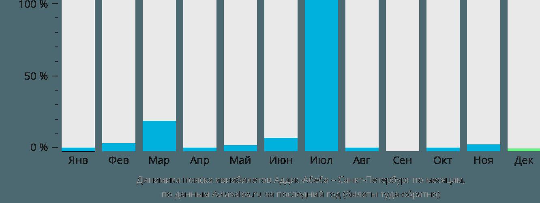 Динамика поиска авиабилетов из Аддис-Абебы в Санкт-Петербург по месяцам
