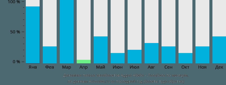 Динамика поиска авиабилетов из Аддис-Абебы в Лалибелу по месяцам