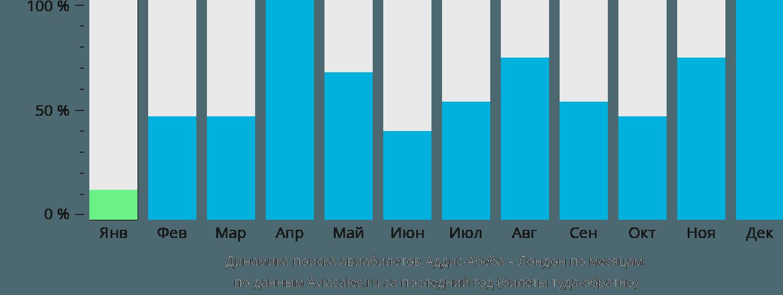 Динамика поиска авиабилетов из Аддис-Абебы в Лондон по месяцам