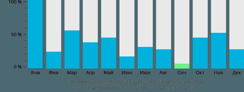 Динамика поиска авиабилетов из Аддис-Абебы в Момбасу по месяцам