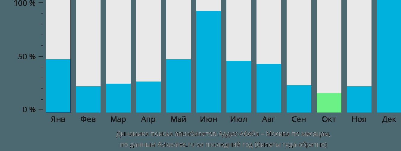 Динамика поиска авиабилетов из Аддис-Абебы в Москву по месяцам