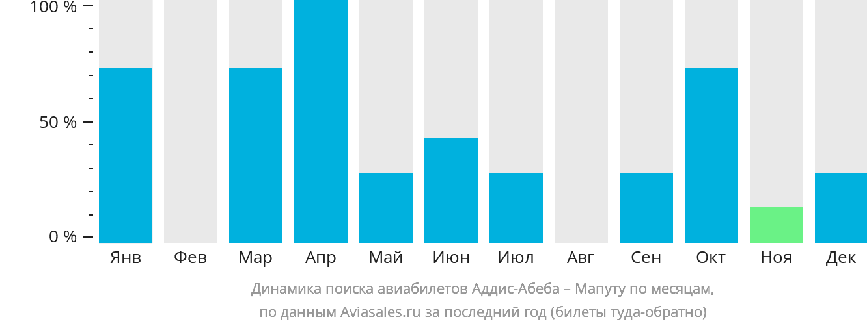 Динамика поиска авиабилетов из Аддис-Абебы в Мапуту по месяцам