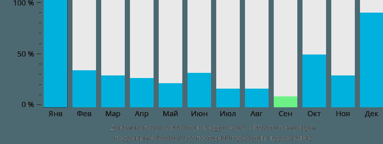 Динамика поиска авиабилетов из Аддис-Абебы в Макале по месяцам
