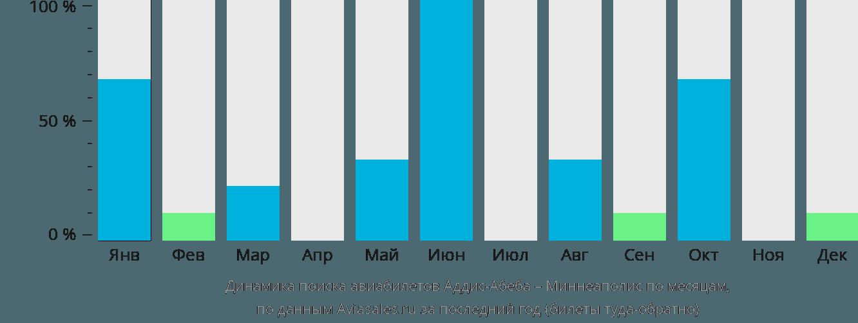 Динамика поиска авиабилетов из Аддис-Абебы в Миннеаполис по месяцам