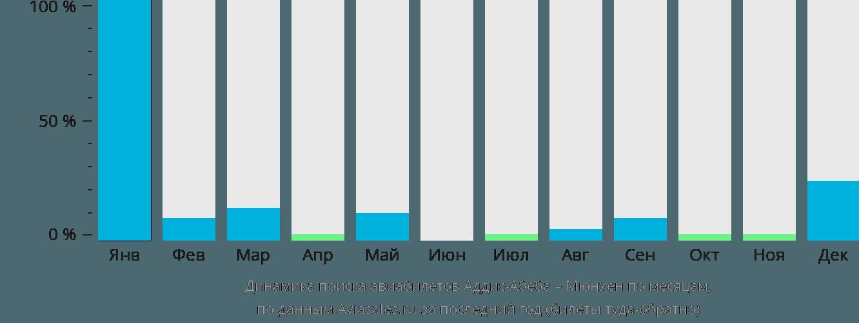 Динамика поиска авиабилетов из Аддис-Абебы в Мюнхен по месяцам