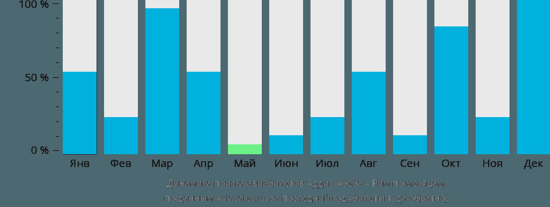 Динамика поиска авиабилетов из Аддис-Абебы в Рим по месяцам