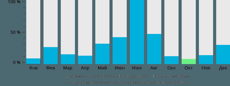 Динамика поиска авиабилетов из Аддис-Абебы в Россию по месяцам