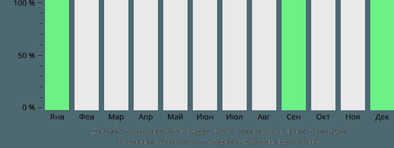 Динамика поиска авиабилетов из Аддис-Абебы в Симферополь по месяцам