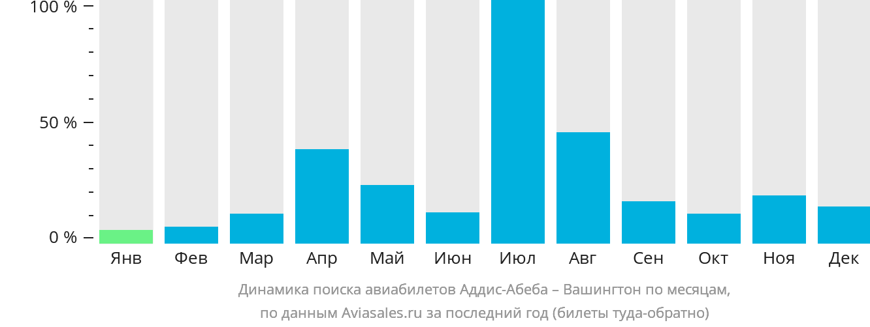 Динамика поиска авиабилетов из Аддис-Абебы в Вашингтон по месяцам