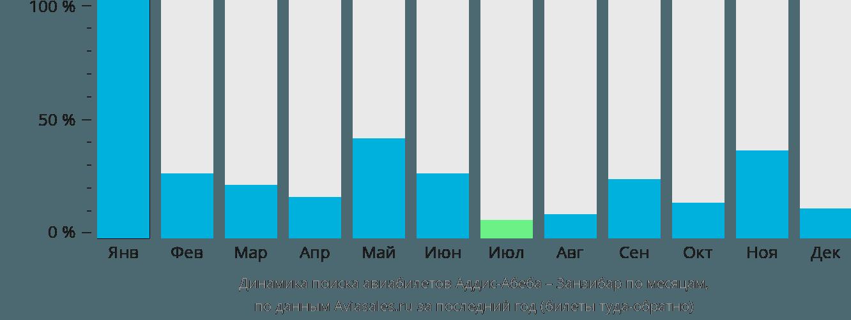 Динамика поиска авиабилетов из Аддис-Абебы в Занзибар по месяцам