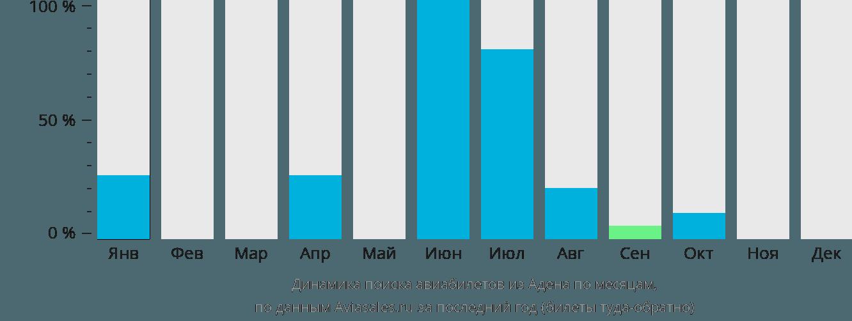 Динамика поиска авиабилетов из Адена по месяцам