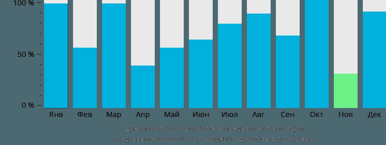 Динамика поиска авиабилетов из Адыямана по месяцам