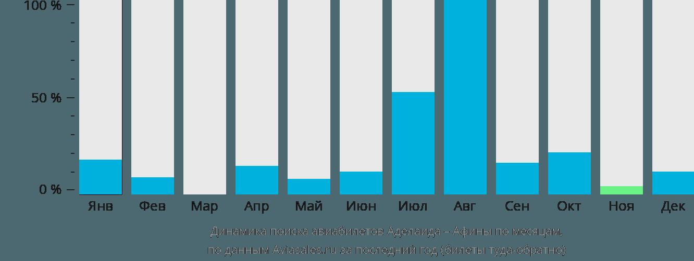 Динамика поиска авиабилетов из Аделаиды в Афины по месяцам