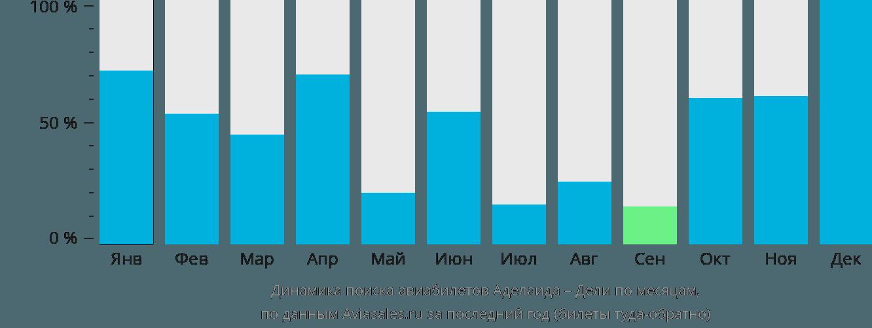 Динамика поиска авиабилетов из Аделаиды в Дели по месяцам