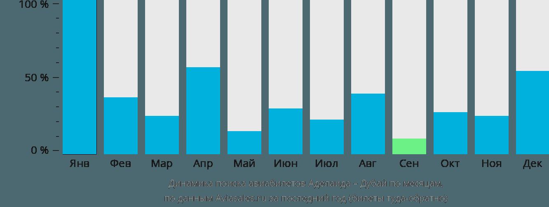 Динамика поиска авиабилетов из Аделаиды в Дубай по месяцам