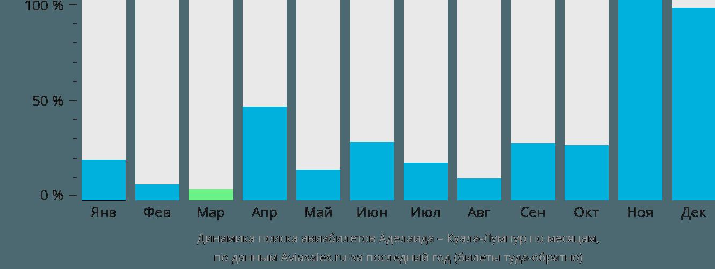 Динамика поиска авиабилетов из Аделаиды в Куала-Лумпур по месяцам