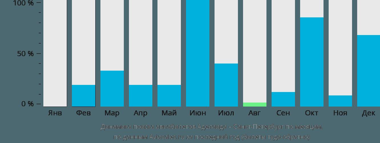Динамика поиска авиабилетов из Аделаиды в Санкт-Петербург по месяцам