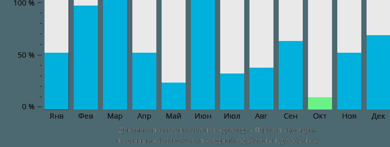 Динамика поиска авиабилетов из Аделаиды в Париж по месяцам
