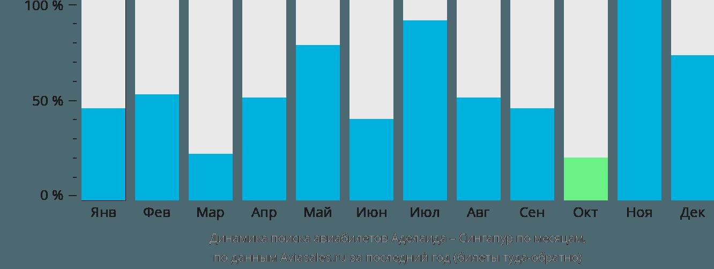 Динамика поиска авиабилетов из Аделаиды в Сингапур по месяцам