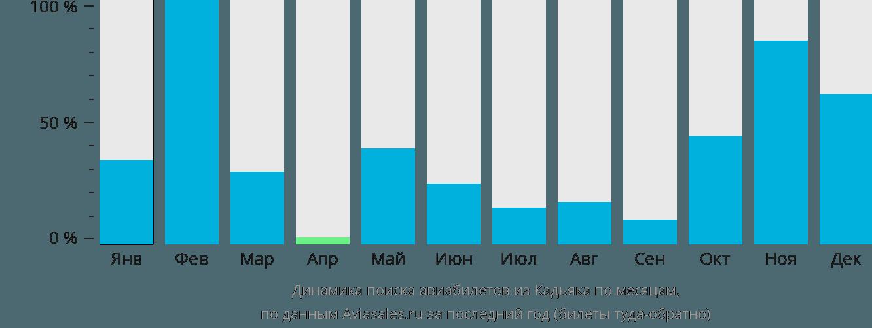 Динамика поиска авиабилетов из Кадьяка по месяцам