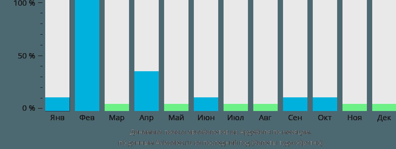 Динамика поиска авиабилетов из Ардебиля по месяцам