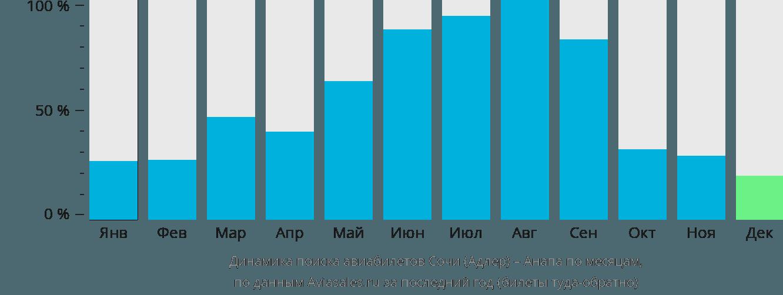 Динамика поиска авиабилетов из Сочи в Анапу по месяцам