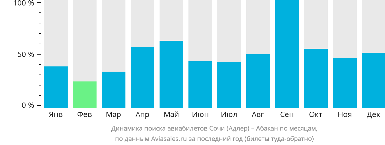 Динамика поиска авиабилетов из Сочи в Абакан по месяцам