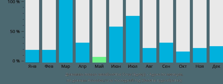 Динамика поиска авиабилетов из Сочи в Адану по месяцам
