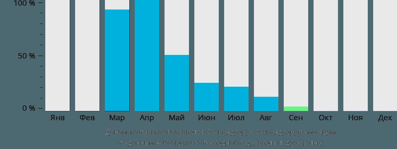 Динамика поиска авиабилетов из Сочи в Сочи по месяцам