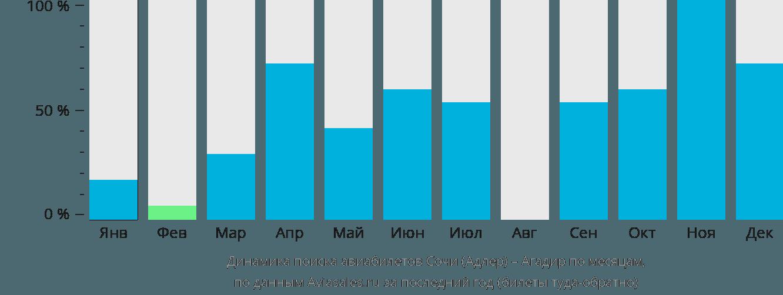 Динамика поиска авиабилетов из Сочи в Агадир по месяцам