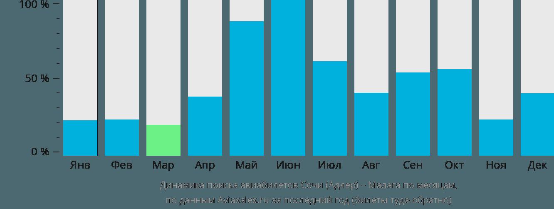Динамика поиска авиабилетов из Сочи в Малагу по месяцам