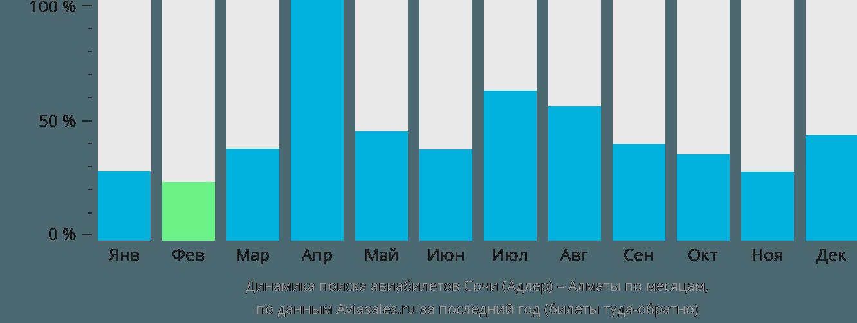 Динамика поиска авиабилетов из Сочи в Алматы по месяцам