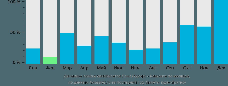Динамика поиска авиабилетов из Сочи в Аликанте по месяцам
