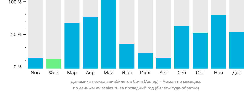 Динамика поиска авиабилетов из Сочи в Амман по месяцам