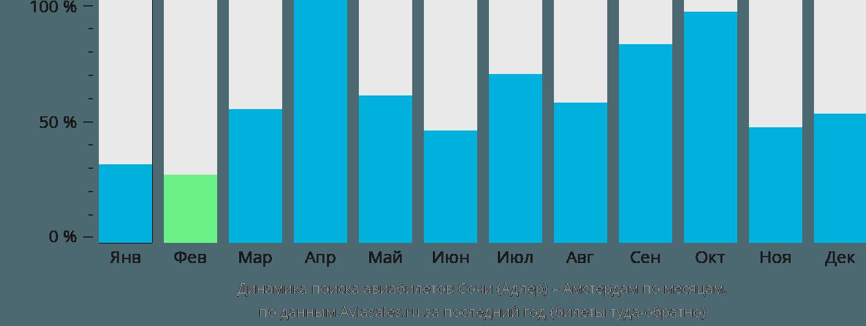 Динамика поиска авиабилетов из Сочи в Амстердам по месяцам