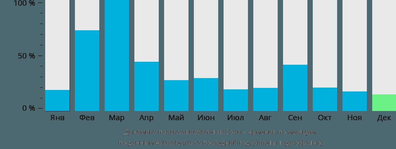 Динамика поиска авиабилетов из Сочи в Армению по месяцам