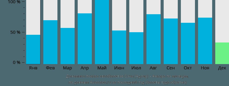 Динамика поиска авиабилетов из Сочи в Анкару по месяцам