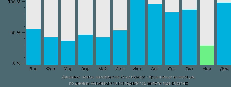 Динамика поиска авиабилетов из Сочи в Архангельск по месяцам
