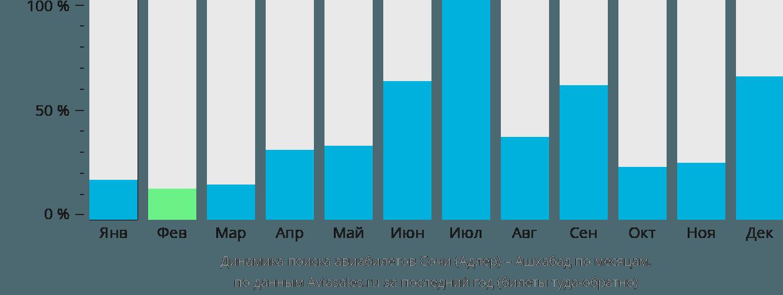 Динамика поиска авиабилетов из Сочи в Ашхабад по месяцам