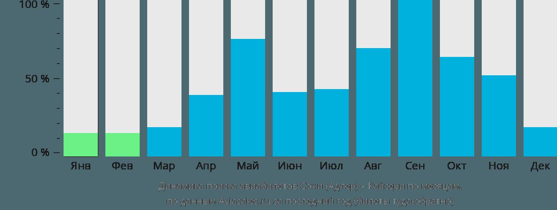 Динамика поиска авиабилетов из Сочи в Кайсери по месяцам