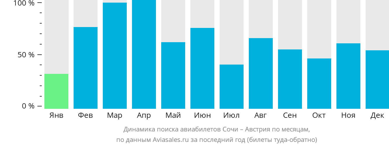 Динамика поиска авиабилетов из Сочи в Австрию по месяцам