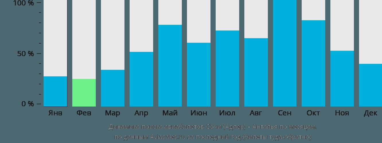 Динамика поиска авиабилетов из Сочи в Анталью по месяцам