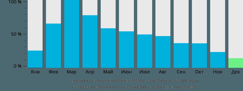 Динамика поиска авиабилетов из Сочи в Азербайджан по месяцам