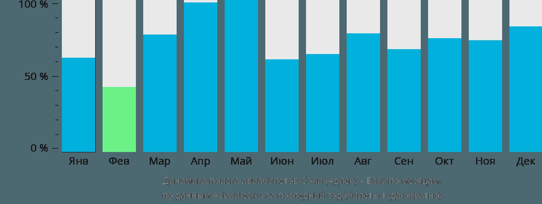 Динамика поиска авиабилетов из Сочи в Баку по месяцам