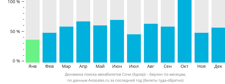 Динамика поиска авиабилетов из Сочи в Берлин по месяцам